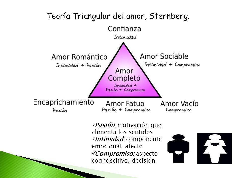 Teoría Triangular del amor, Sternberg. Pasión: motivación que alimenta los sentidos Intimidad: componente emocional, afecto Compromiso: aspecto cognos