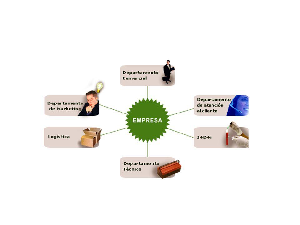 Para su buen funcionamiento en una empresa hay generalmente distintos departamentos : Producción Logística Dirección Recursos humanos Comercial (Marketing) Finanzas Administración Sistemas de información