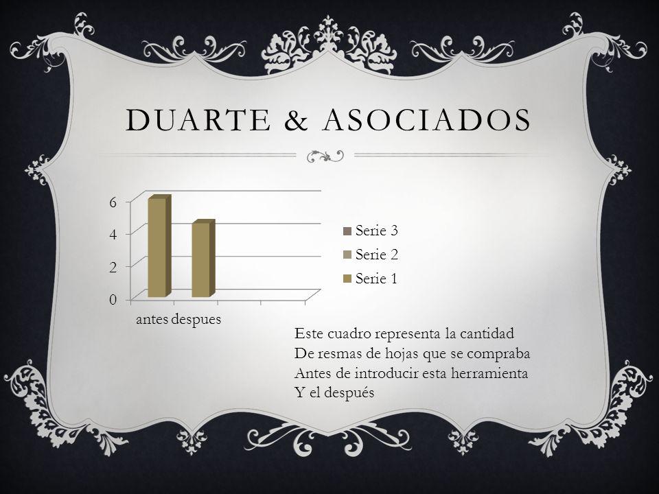 DUARTE & ASOCIADOS Este cuadro representa la cantidad De resmas de hojas que se compraba Antes de introducir esta herramienta Y el después
