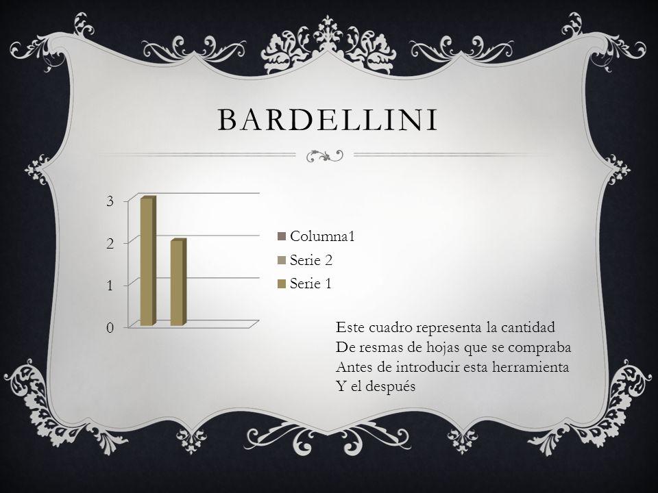 BARDELLINI Este cuadro representa la cantidad De resmas de hojas que se compraba Antes de introducir esta herramienta Y el después