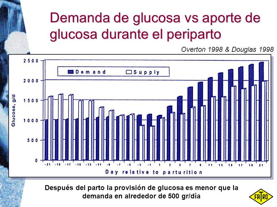 Demanda de glucosa vs aporte de glucosa durante el periparto Después del parto la provisión de glucosa es menor que la demanda en alrededor de 500 gr/