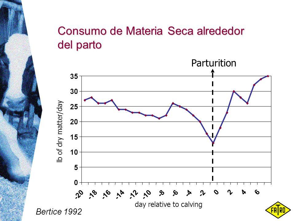 Consumo de Materia Seca alrededor del parto Parturition Bertice 1992