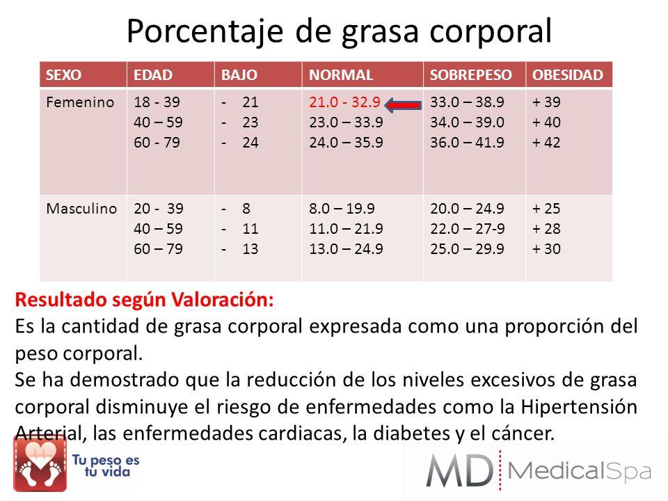 Porcentaje de grasa corporal SEXOEDADBAJONORMALSOBREPESOOBESIDAD Femenino18 - 39 40 – 59 60 - 79 -21 -23 -24 21.0 - 32.9 23.0 – 33.9 24.0 – 35.9 33.0