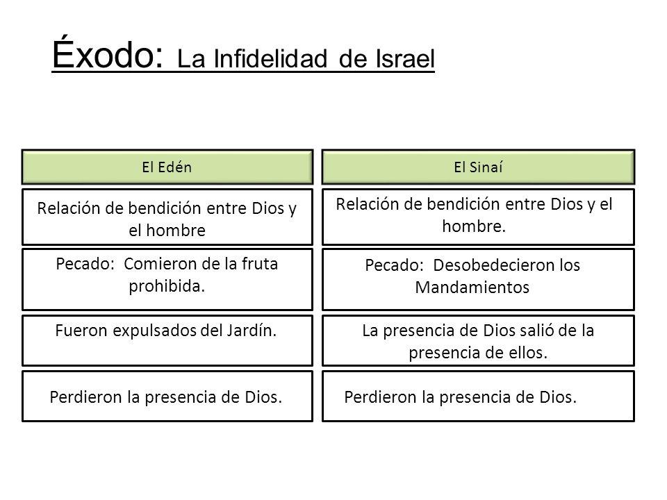 El EdénEl Sinaí Relación de bendición entre Dios y el hombre Pecado: Comieron de la fruta prohibida. Fueron expulsados del Jardín. Perdieron la presen