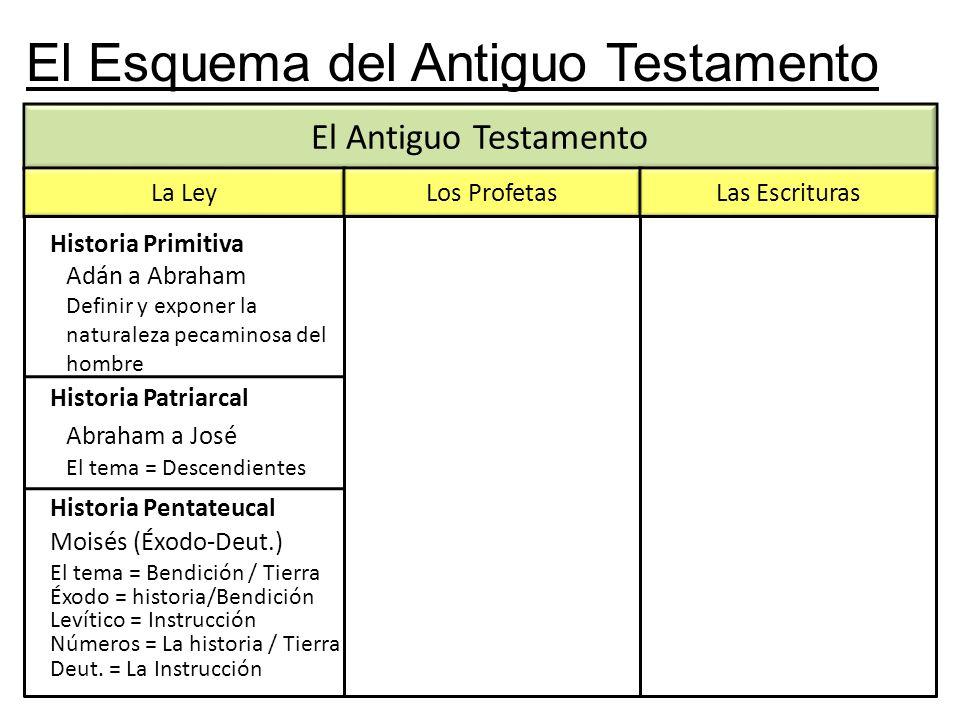 El Antiguo Testamento El Esquema del Antiguo Testamento La Ley Los ProfetasLas Escrituras Historia Primitiva Historia Patriarcal Historia Pentateucal