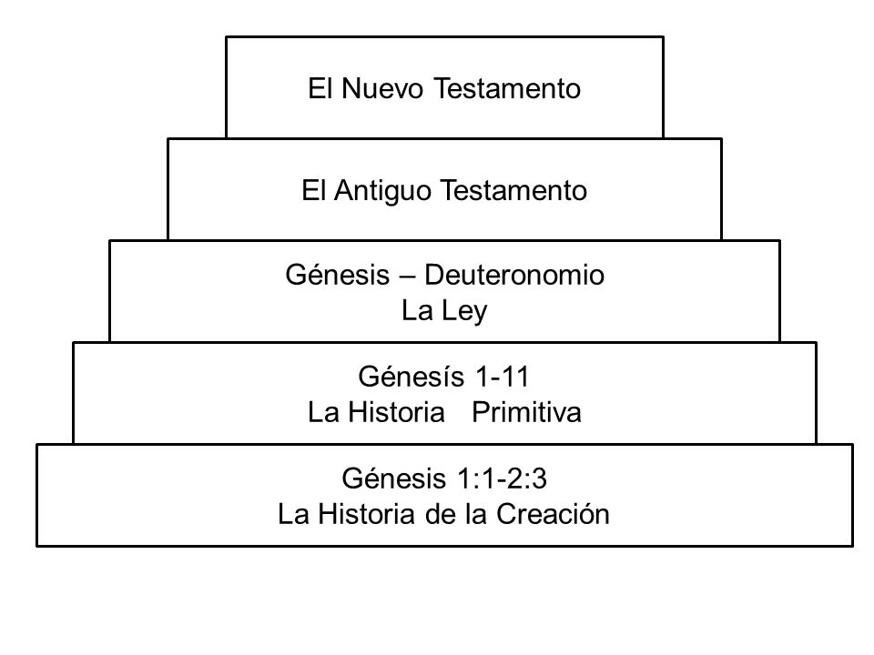 Génesis 1:1-2:3 La Historia de la Creación Génesís 1-11 La Historia Primitiva Génesis – Deuteronomio La Ley El Antiguo Testamento El Nuevo Testamento