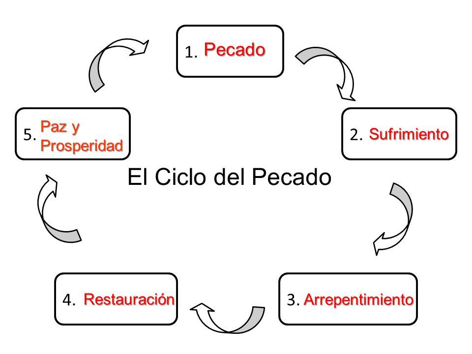 1. 2.5. 3.4. El Ciclo del Pecado Pecado Sufrimiento Arrepentimiento Restauración Paz y Prosperidad