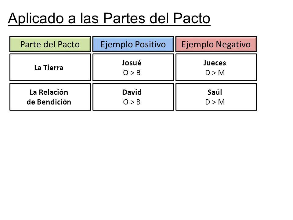 Aplicado a las Partes del Pacto Parte del Pacto La Tierra Ejemplo PositivoEjemplo Negativo Josué O > B Jueces D > M La Relación de Bendición David O > B Saúl D > M