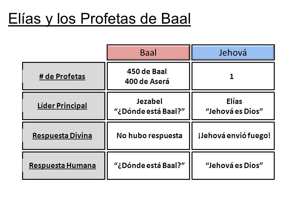 # de Profetas JehováBaal 450 de Baal 400 de Aserá 1 Líder Principal Elías y los Profetas de Baal Jezabel ¿Dónde está Baal? Elías Jehová es Dios Respue