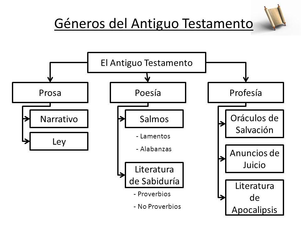 El Antiguo Testamento ProsaProfesía Narrativo Ley Poesía Salmos Literatura de Sabiduría - Lamentos - Alabanzas Oráculos de Salvación - Proverbios - No