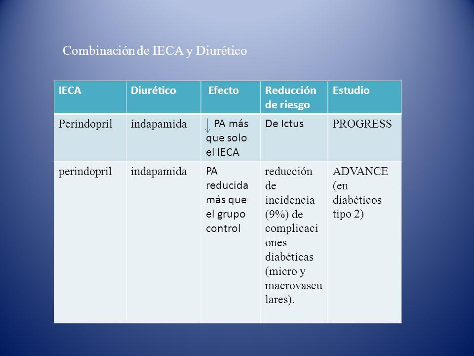 IECADiurético EfectoReducción de riesgo Estudio Perindoprilindapamida PA más que solo el IECA De Ictus PROGRESS perindoprilindapamida PA reducida más