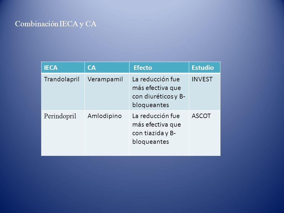 Combinación IECA y CA IECACA EfectoEstudio TrandolaprilVerampamilLa reducción fue más efectiva que con diuréticos y B- bloqueantes INVEST Perindopril