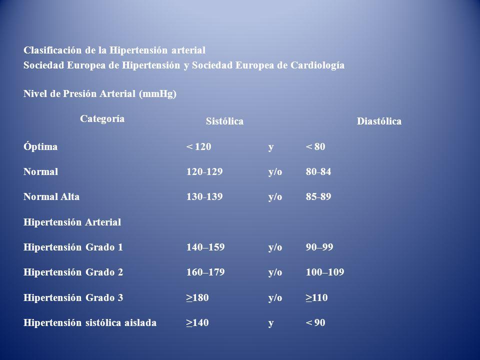 Clasificación de la Hipertensión arterial Sociedad Europea de Hipertensión y Sociedad Europea de Cardiología Nivel de Presión Arterial (mmHg) Categorí