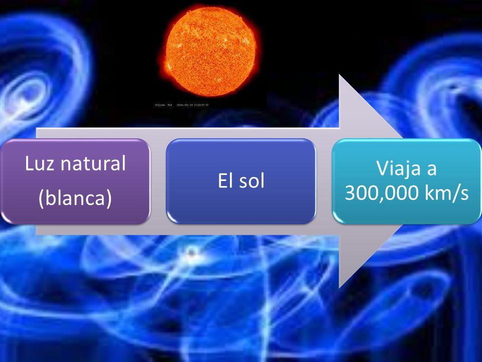 Luz natural (blanca) El sol Viaja a 300,000 km/s