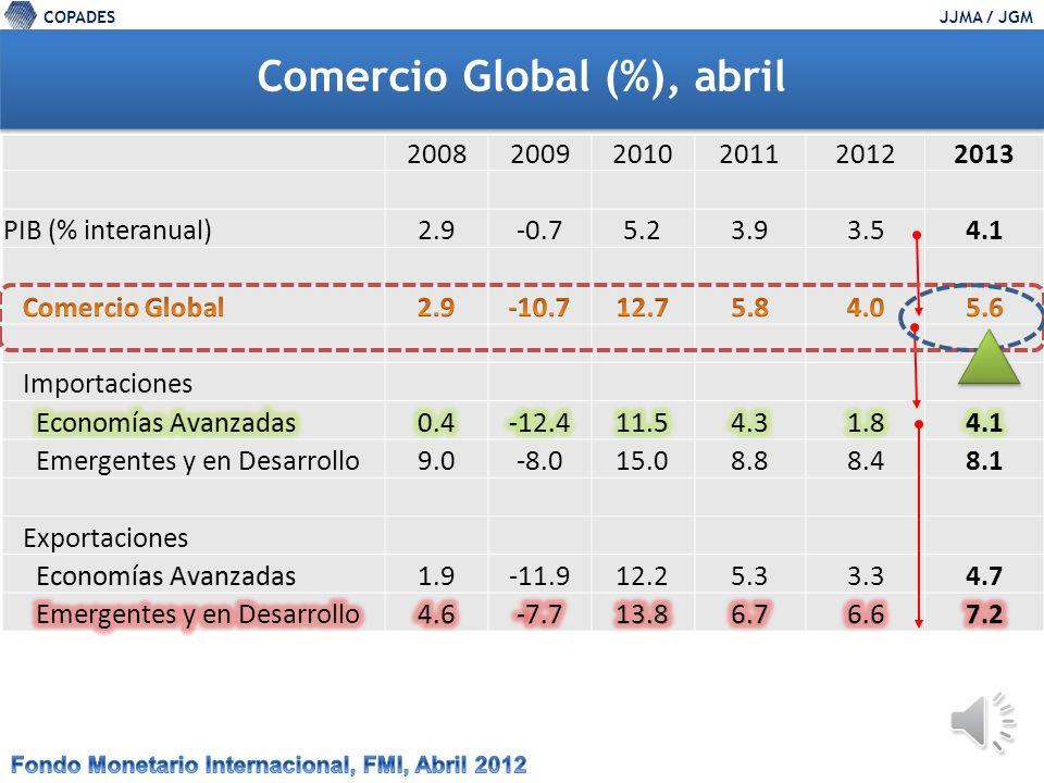 COPADESJJMA / JGM EU: tasa de variación del PIB