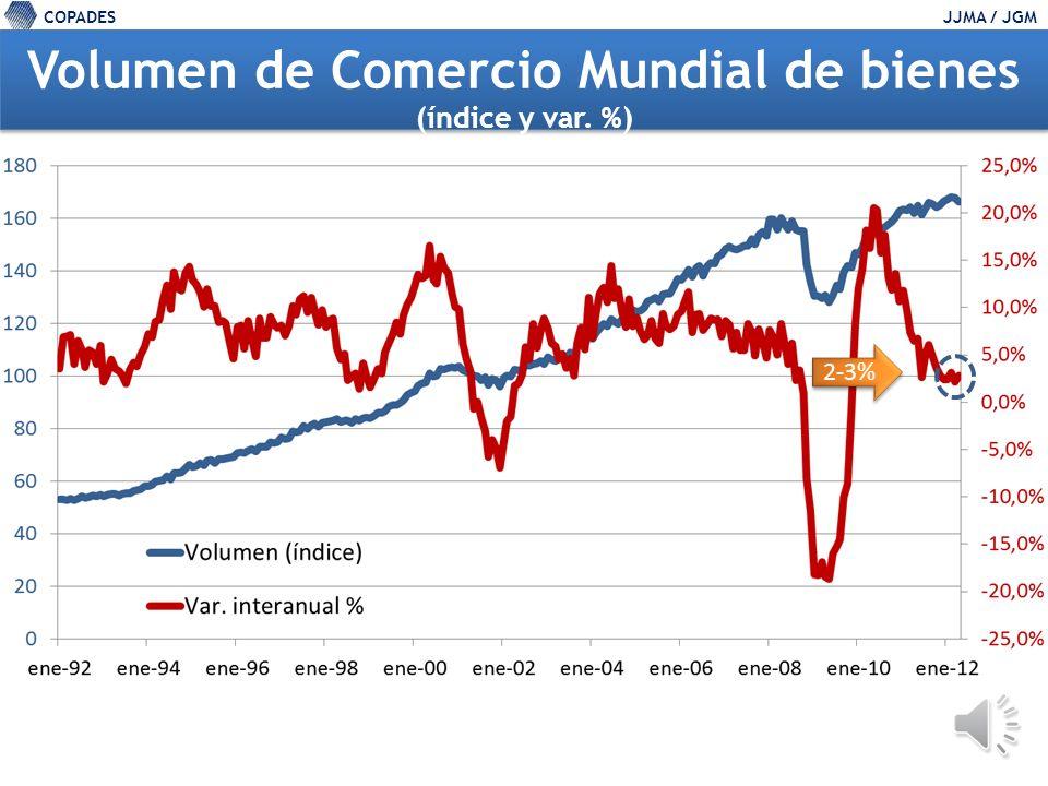 COPADESJJMA / JGM Comercio Global (%), abril 200820092010201120122013 PIB (% interanual)2.9-0.75.23.93.54.1 Importaciones Emergentes y en Desarrollo9.0-8.015.08.88.48.1 Exportaciones 1.9-11.912.25.33.34.7