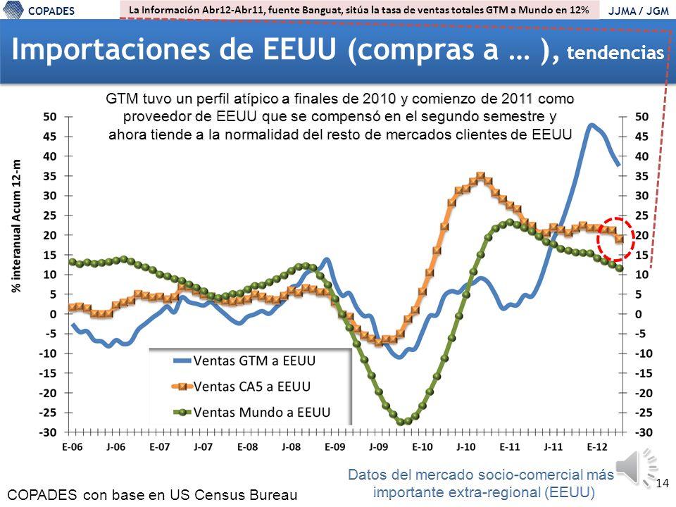 COPADESJJMA / JGM Cifras de Exportaciones (totales) de CA5 a RM Fuente: SECMCA.