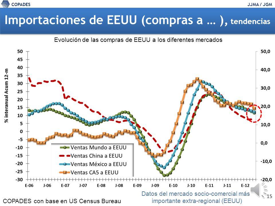 COPADESJJMA / JGM 14 Importaciones de EEUU (compras a … ), tendencias COPADES con base en US Census Bureau La Información Abr12-Abr11, fuente Banguat, sitúa la tasa de ventas totales GTM a Mundo en 12%