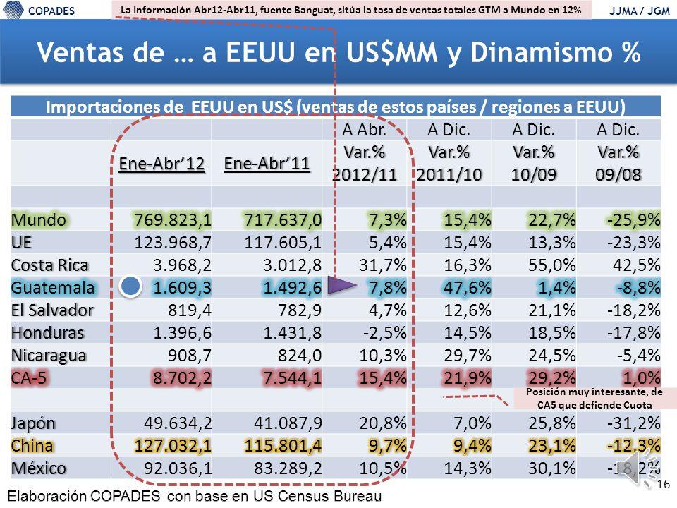 COPADESJJMA / JGM 15 Importaciones de EEUU (compras a … ), tendencias COPADES con base en US Census Bureau