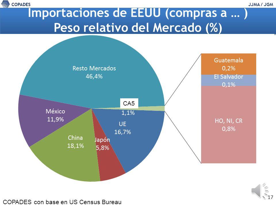 COPADESJJMA / JGM 16 Ventas de … a EEUU en US$MM y Dinamismo % Importaciones de EEUU en US$ (ventas de estos países / regiones a EEUU) A Abr.A Dic.