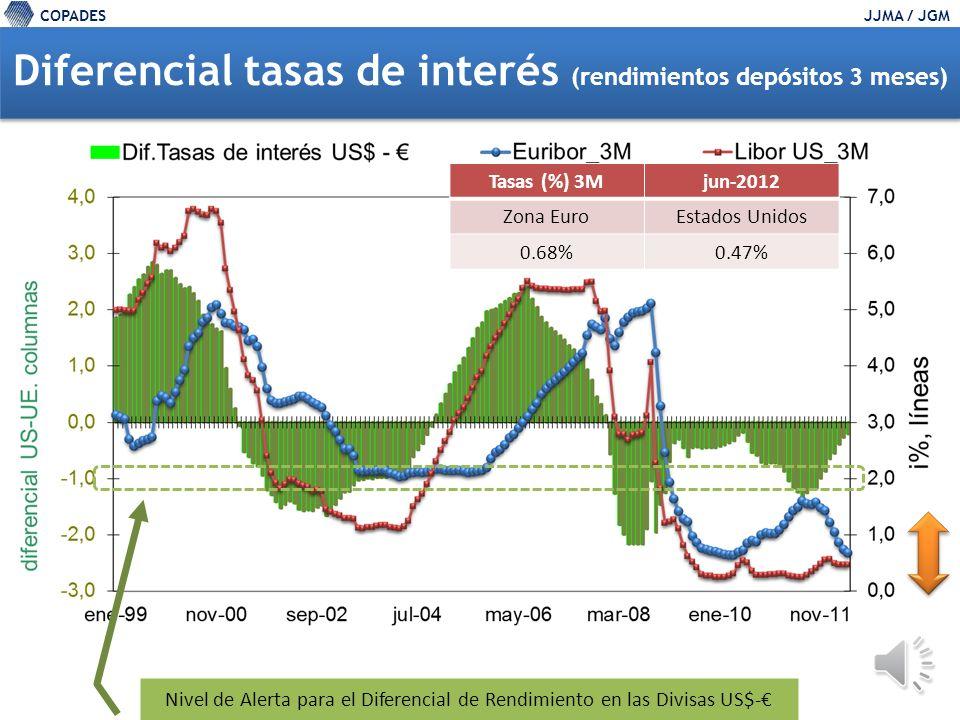 COPADESJJMA / JGM 17 Importaciones de EEUU (compras a … ) Peso relativo del Mercado (%) COPADES con base en US Census Bureau CA5