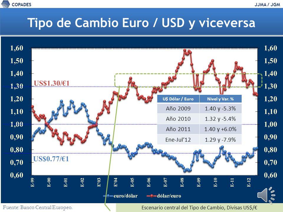 COPADESJJMA / JGM Diferencial tasas de interés (rendimientos depósitos 3 meses) Tasas (%) 3Mjun-2012 Zona EuroEstados Unidos 0.68%0.47% Nivel de Alerta para el Diferencial de Rendimiento en las Divisas US$-