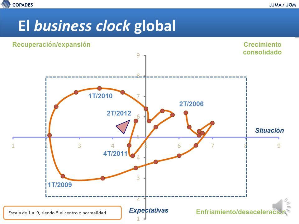 COPADESJJMA / JGM El business clock global Escala de 1 a 9, siendo 5 el centro o normalidad.