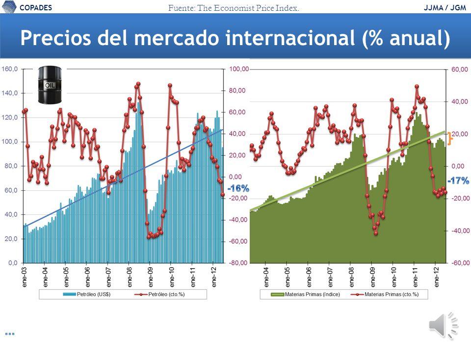 COPADESJJMA / JGM Tendencia del precio del Petróleo, promedio FMI 100 95 115