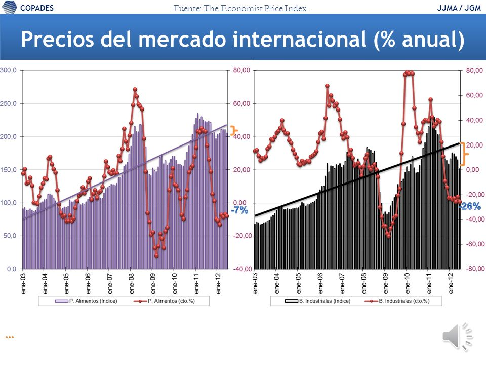 COPADESJJMA / JGM Precios del mercado internacional (% anual) Fuente: The Economist Price Index.