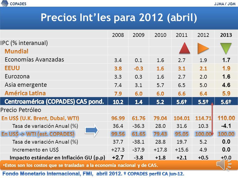 COPADESJJMA / JGM Tendencia del precio del Petróleo, WTI -GTM 100 95 105