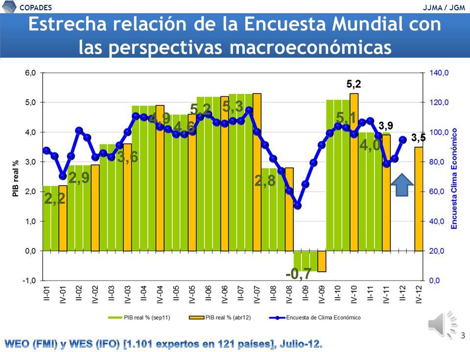 COPADESJJMA / JGM 3 Estrecha relación de la Encuesta Mundial con las perspectivas macroeconómicas