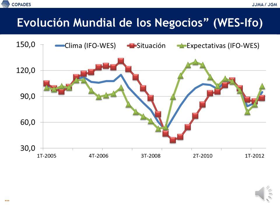 COPADESJJMA / JGM Evolución Mundial de los Negocios (WES-Ifo)