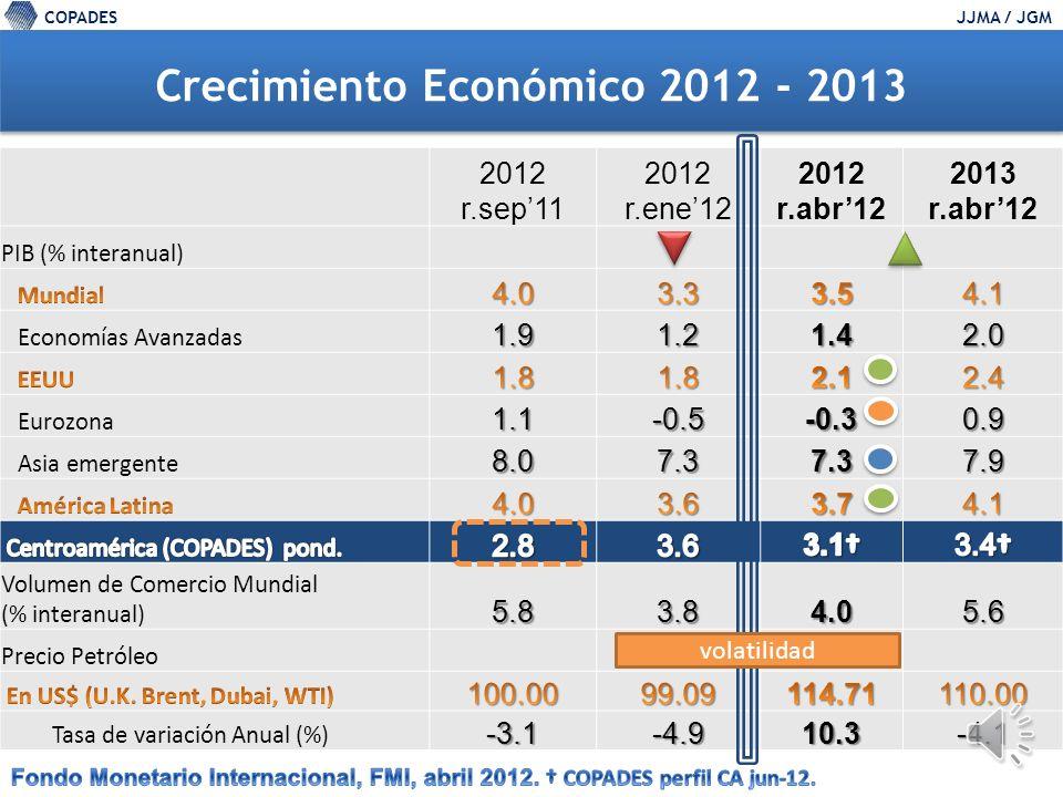 COPADESJJMA / JGM 2012 r.sep11 2012 r.ene12 2012 r.abr12 2013 r.abr12 PIB (% interanual) Economías Avanzadas1.91.21.42.0 Eurozona1.1-0.5-0.30.9 Asia emergente8.07.37.37.9 Volumen de Comercio Mundial (% interanual)5.83.84.05.6 Precio Petróleo Tasa de variación Anual (%) -3.1-4.910.3-4.1 Crecimiento Económico 2012 - 2013 volatilidad