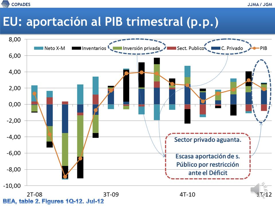 COPADESJJMA / JGM EU: tasas de variación intertrimestral del PIB I-10II-10III-10IV-10I-11II-11III-11IV-11I-12 Consumo privadoConsumo privado2,72,92,63,62,10,71,72,12,5 Duradero9,97,88,817,211,7-5,35,716,113,7 No duraderoNo duradero4,81,93,04,31,60,2-0,50,82,1 Servicios1,02,51,61,30,81,91,90,40,8 Inversión PrivadaInversión Privada31,526,49,2-7,13,86,41,322,16,5 Equipo y Software Equipo y Software21,723,214,18,18,76,216,27,53,5 Equipo Residencial Equipo Residencial-15,322,8-27,72,5-2,44,21,311,620,0 Exportaciones B y SExportaciones B y S7,210,010,07,87,93,64,72,74,2