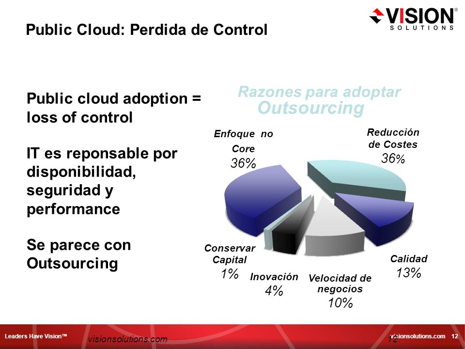 Leaders Have Vision visionsolutions.com 12 12visionsolutions.com Public cloud adoption = loss of control IT es reponsable por disponibilidad, segurida