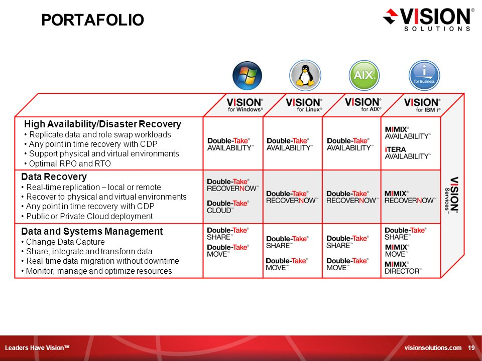Leaders Have Vision visionsolutions.com 19 PORTAFOLIO High Availability/Disaster Recovery Replicate data and role swap workloads Any point in time recovery with CDP Support physical and virtual environments Optimal RPO and RTO Data Recovery Real-time replication – local or remote Recover to physical and virtual environments Any point in time recovery with CDP Public or Private Cloud deployment Data and Systems Management Change Data Capture Share, integrate and transform data Real-time data migration without downtime Monitor, manage and optimize resources