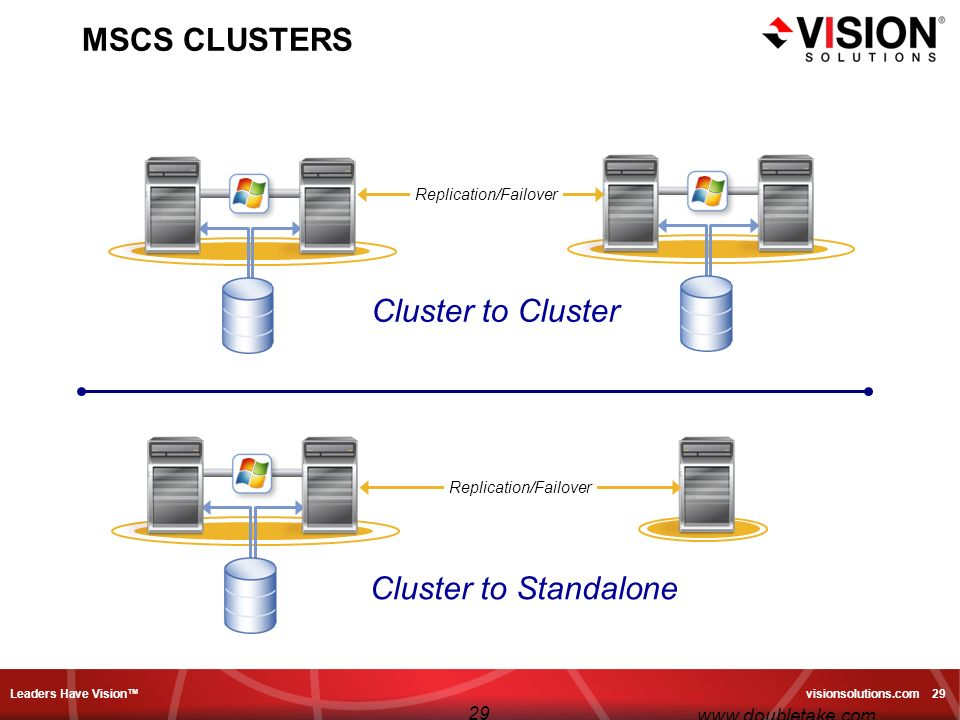 Leaders Have Vision visionsolutions.com 29 29 www.doubletake.com MSCS CLUSTERS Replication/Failover Cluster to Cluster Cluster to Standalone