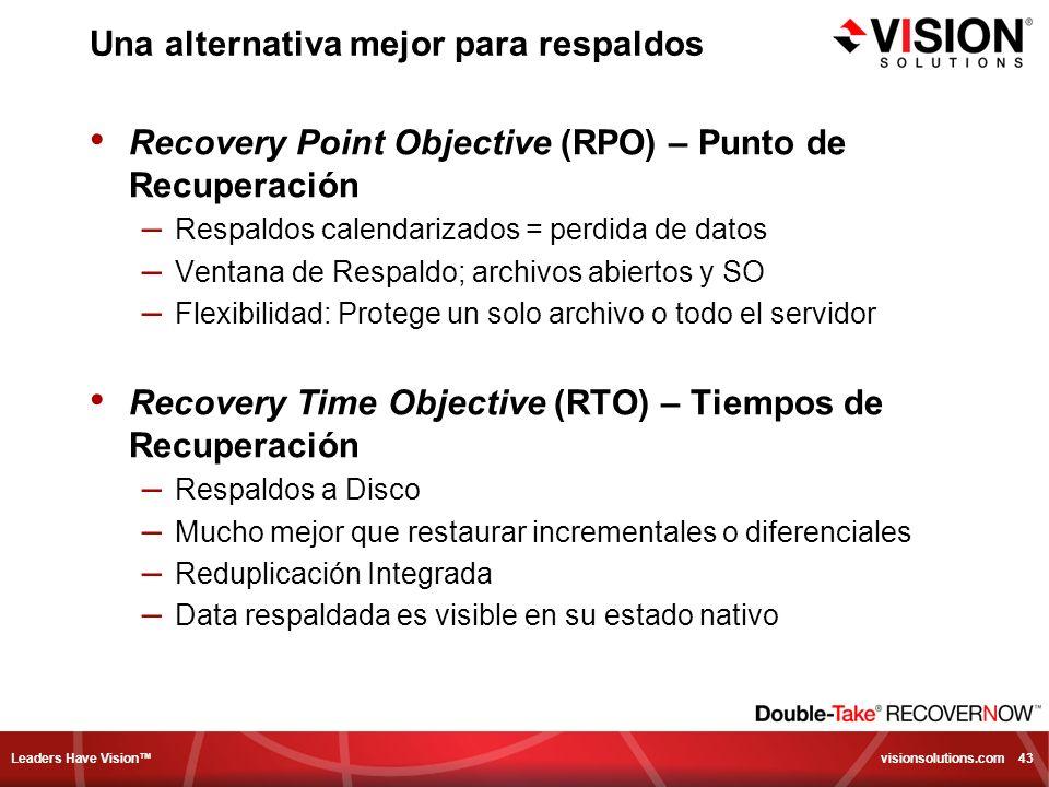 Leaders Have Vision visionsolutions.com 43 Una alternativa mejor para respaldos Recovery Point Objective (RPO) – Punto de Recuperación – Respaldos cal