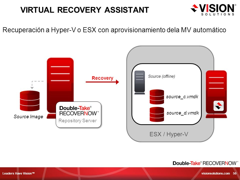 Leaders Have Vision visionsolutions.com 50 VIRTUAL RECOVERY ASSISTANT source_c.vmdk ESX / Hyper-V source_d.vmdk Source Image Recovery Source (offline)