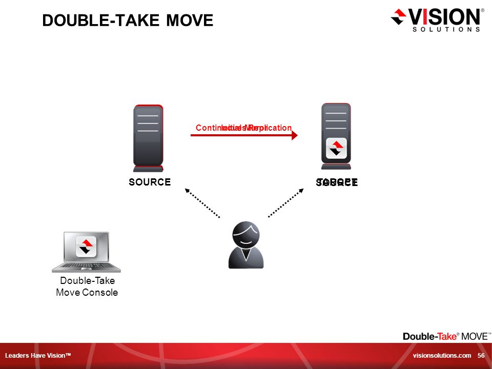 Leaders Have Vision visionsolutions.com 56 DOUBLE-TAKE MOVE SOURCETARGET Continuoues ReplicationInitial Mirror SOURCE Double-Take Move Console