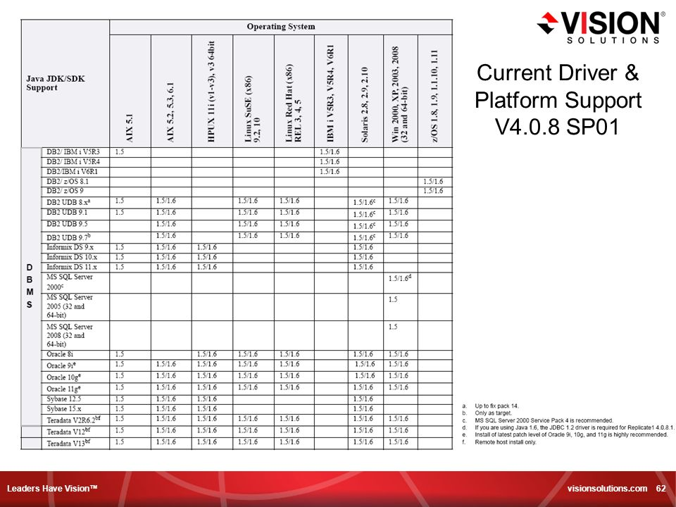 Leaders Have Vision visionsolutions.com 62 Current Driver & Platform Support V4.0.8 SP01