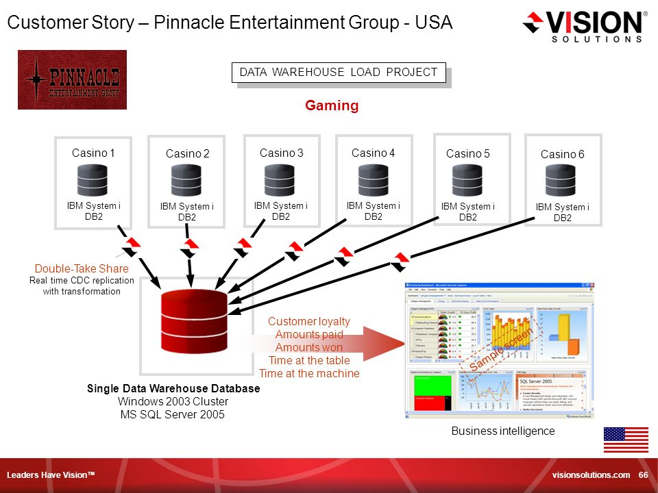 Leaders Have Vision visionsolutions.com 66 Customer Story – Pinnacle Entertainment Group - USA DATA WAREHOUSE LOAD PROJECT Gaming Casino 1 IBM System i DB2 Casino 2 IBM System i DB2 Casino 3 IBM System i DB2 Casino 4 IBM System i DB2 Casino 5 IBM System i DB2 Casino 6 IBM System i DB2 Single Data Warehouse Database Windows 2003 Cluster MS SQL Server 2005 Customer loyalty Amounts paid Amounts won Time at the table Time at the machine Business intelligence Double-Take Share Real time CDC replication with transformation Sample screen