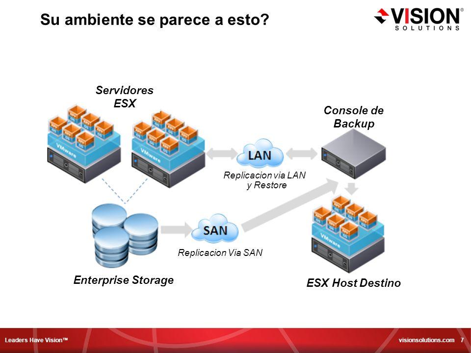 Leaders Have Vision visionsolutions.com 7 Su ambiente se parece a esto? Servidores ESX Console de Backup ESX Host Destino Enterprise Storage Replicaci