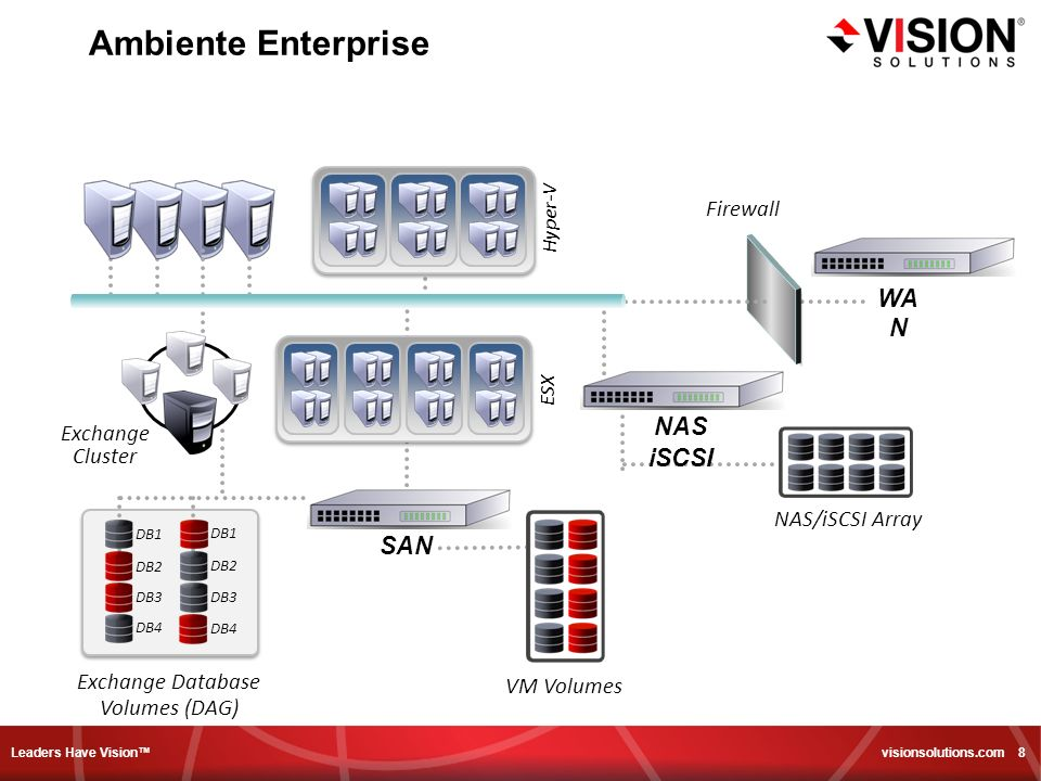 Leaders Have Vision visionsolutions.com 8 Ambiente Enterprise NAS/iSCSI Array Hyper-V DB1 DB2 DB3 DB4 DB1 DB2 DB3 DB4 Exchange Database Volumes (DAG) Exchange Cluster VM Volumes ESX Firewall SAN NAS iSCSI WA N