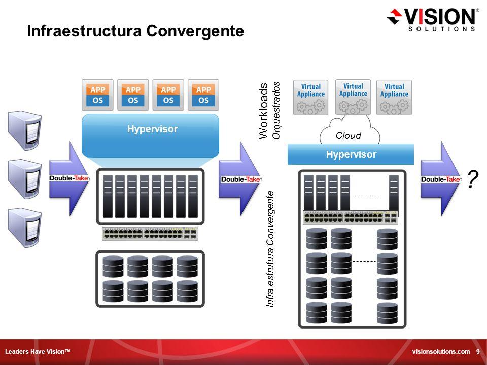 Leaders Have Vision visionsolutions.com 9 Hypervisor Infra estrutura Convergente Workloads Orquestrados Hypervisor Cloud ? Infraestructura Convergente