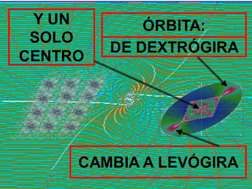 DE DEXTRÓGIRA CAMBIA A LEVÓGIRA Y UN SOLO CENTRO ÓRBITA: