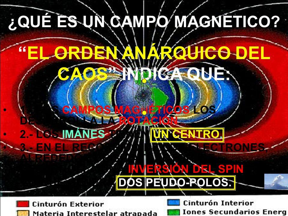 ¿QUÉ ES UN CAMPO MAGNETICO? 1.- LOS CAMPOS MAGNÉTICOS LOS DESARROLLA LA ROTACIÓN. 2.- LOS IMÁNES TIENEN UN CENTRO. 3.- EN EL RECORRIDO DE LOS ELECTRON