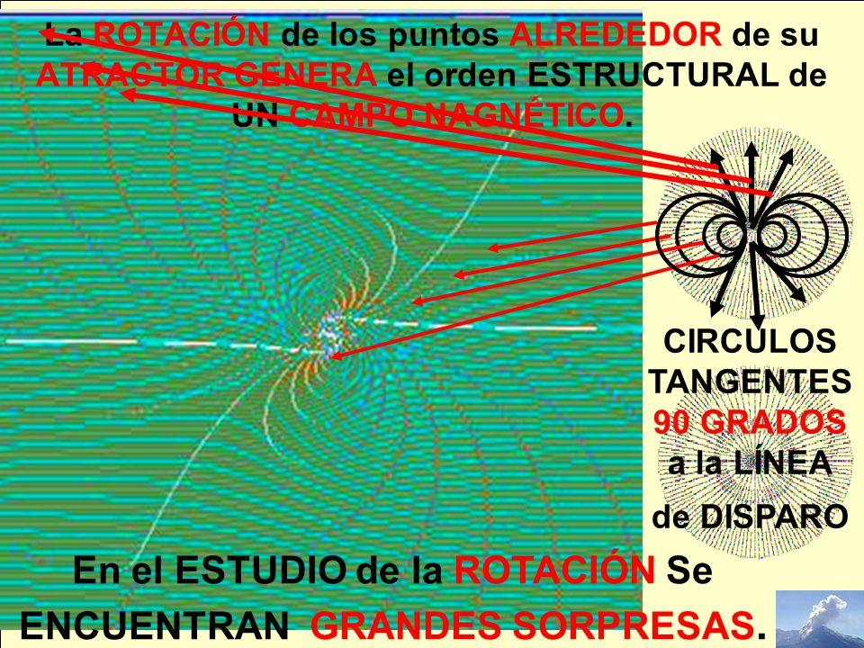 La ROTACIÓN de los puntos ALREDEDOR de su ATRACTOR GENERA el orden ESTRUCTURAL de UN CAMPO NAGNÉTICO. En el ESTUDIO de la ROTACIÓN Se ENCUENTRAN GRAND