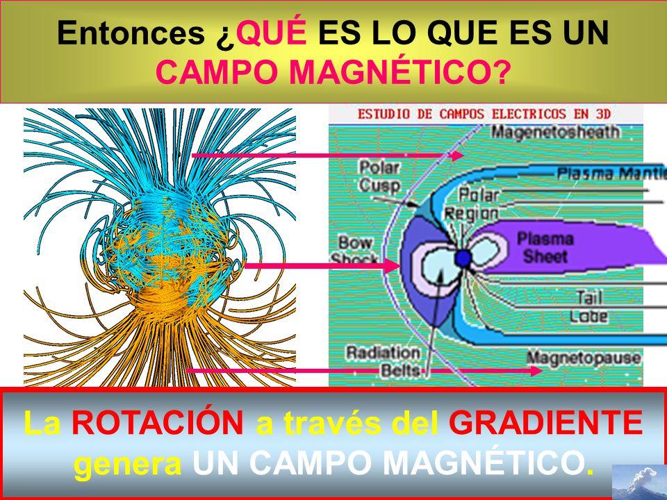 NASA El EFECTO de la ROTACIÓN. EL CAMPO MAGNÉTICO TERRESTRE De que se parece… SE PARECE! La ROTACIÓN a través del GRADIENTE genera UN CAMPO MAGNÉTICO.