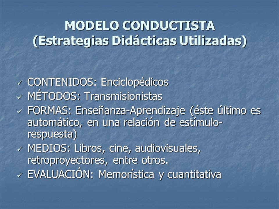 MODELO CONDUCTISTA (Estrategias Didácticas Utilizadas) CONTENIDOS: Enciclopédicos CONTENIDOS: Enciclopédicos MÉTODOS: Transmisionistas MÉTODOS: Transm